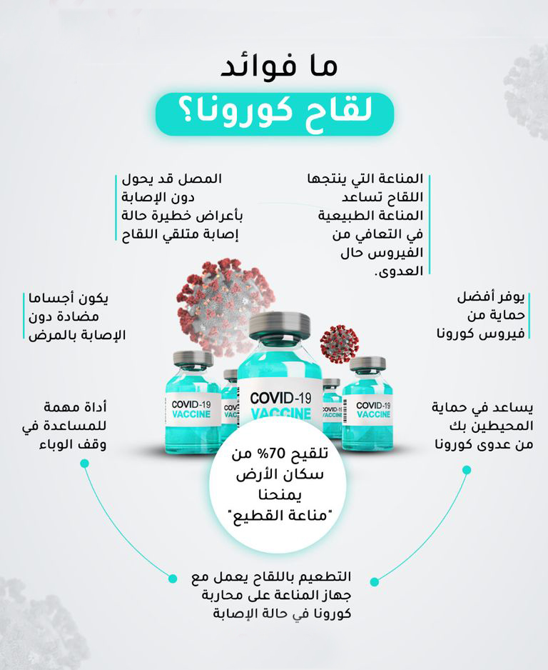You are currently viewing أهمية اخذ لقاح فايروس Covid-19